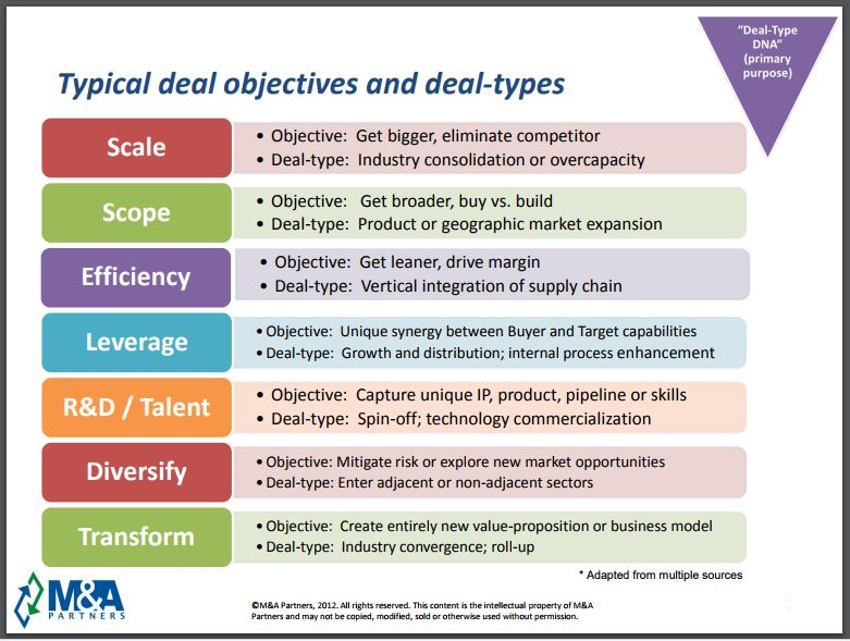 M&A Integration Strategy: SaaS Executives Share Five Lessons